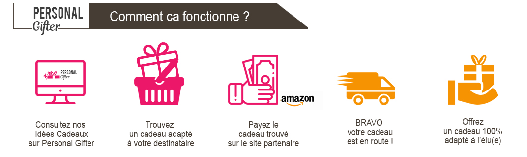 shema personal -  - Personal Gifter qui sommes nous ?